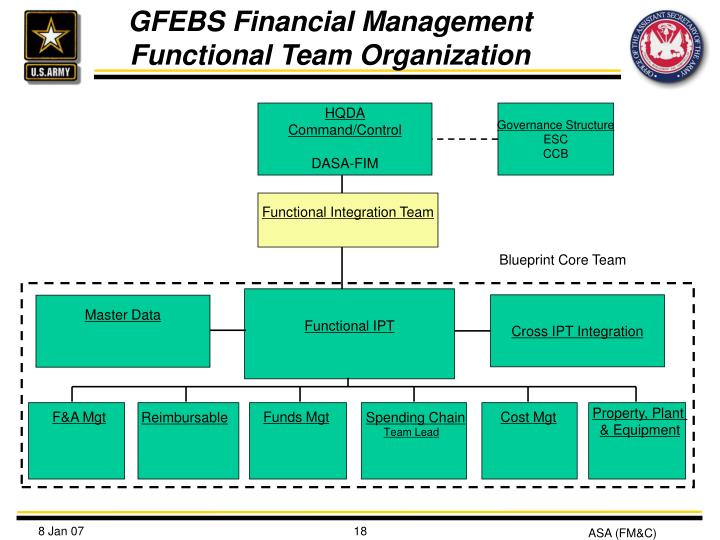 Ppt Army S General Fund Enterprise Business System