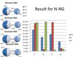 result for n ng