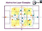 abstraction layer examples