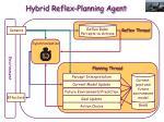 hybrid reflex planning agent