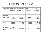 price for dnd kg