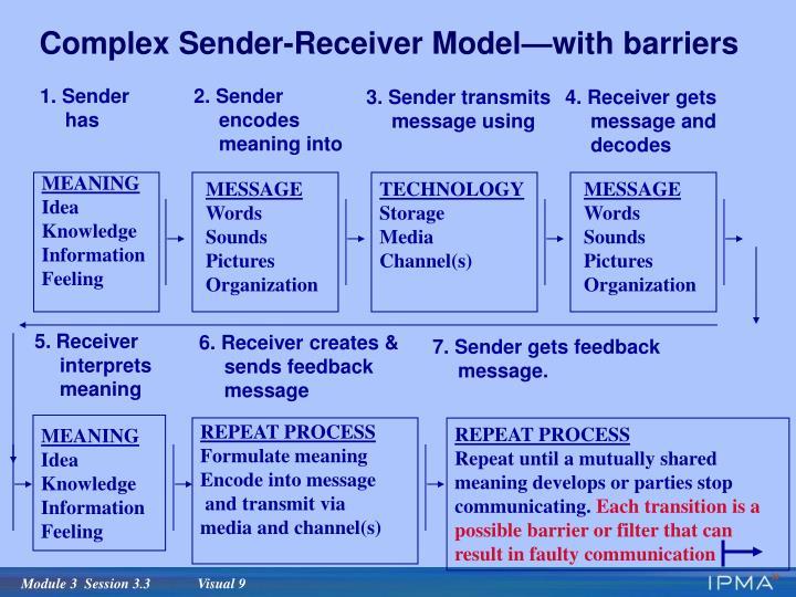 Complex Sender-Receiver Model