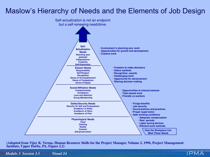 Maslow's Hierarchy of Needs and the Elements of Job Design