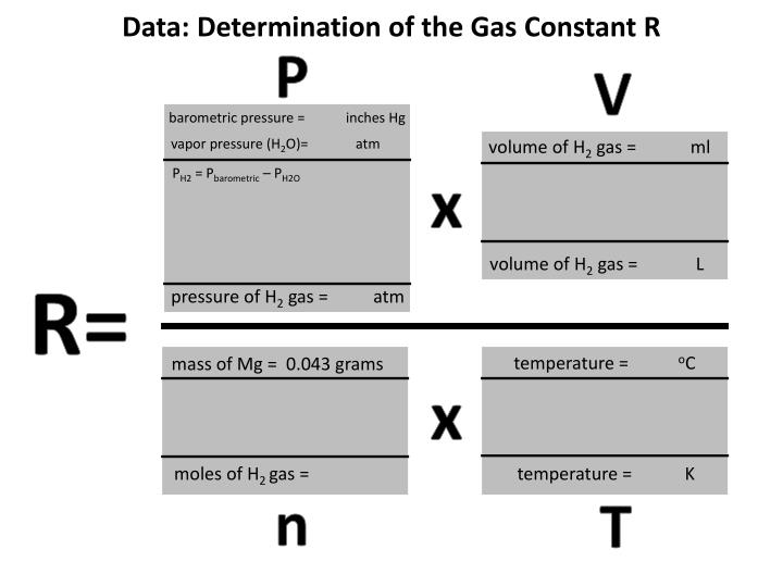 data determination of the gas constant r n.