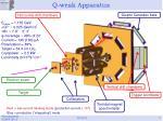 q weak apparatus