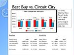 best buy vs circuit city