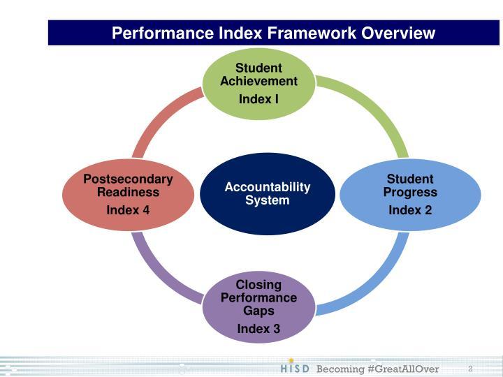 Performance Index Framework Overview