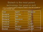 biotech is the most potent technology for good or evil