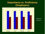 importance vs proficiency employers