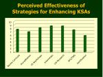 perceived effectiveness of strategies for enhancing ksas