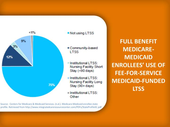 FULL BENEFIT MEDICARE-MEDICAID ENROLLEES' USE OF FEE-FOR-SERVICE MEDICAID-FUNDED LTSS