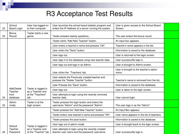 R3 Acceptance Test Results