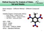 method sources for analysis of water soil and wastes1
