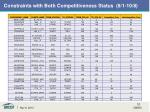 constraints with both competitiveness status 8 1 10 8