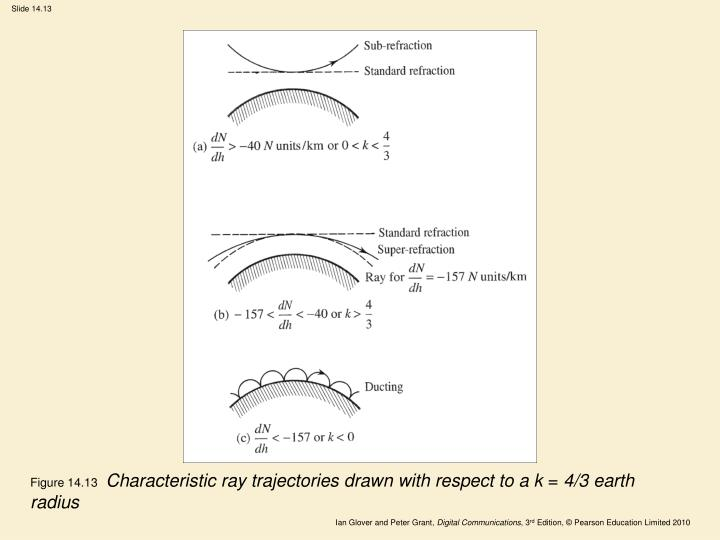 Figure 14.13