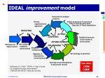 ideal improvement model