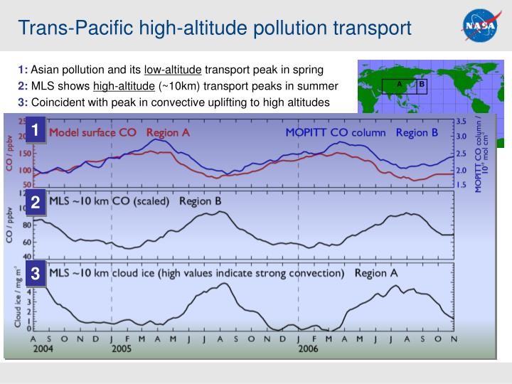 trans pacific high altitude pollution transport n.