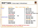 bgp table show ip bgp at routeviews