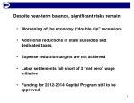 despite near term balance significant risks remain