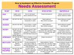 how to implement an effective cessation program needs assessment