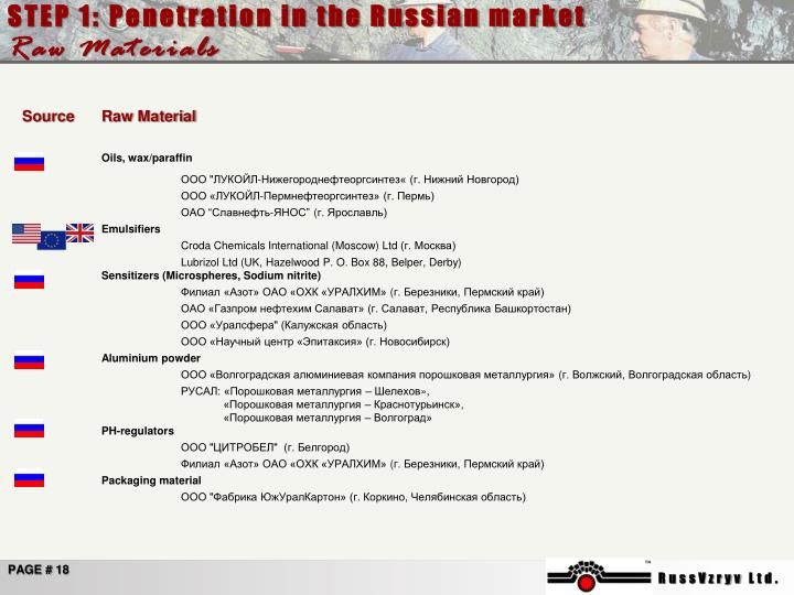 STEP 1: Penetration in the Russian market