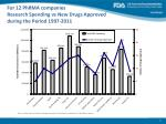 for 12 phrma companies research spending vs new drugs approved during the period 1997 2011