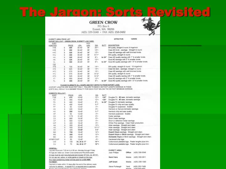 The Jargon: Sorts Revisited