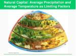 natural capital average precipitation and average temperature as limiting factors