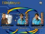 full lifecycle