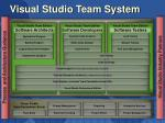 visual studio team system3