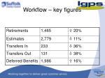 workflow key figures