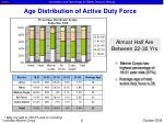 age distribution of active duty force