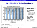 marital profile of active duty force