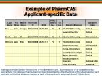 example of pharmcas applicant specific data