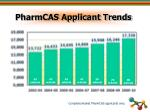 pharmcas applicant trends