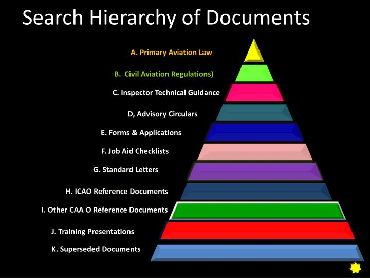 Search Hierarchy of Documents