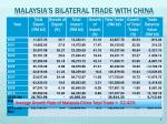 malaysia s bilateral trade with china