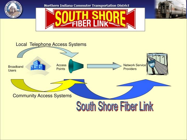Local  Telephone Access Systems