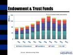 endowment trust funds
