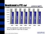 headcount fte fall
