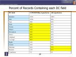 percent of records containing each dc field