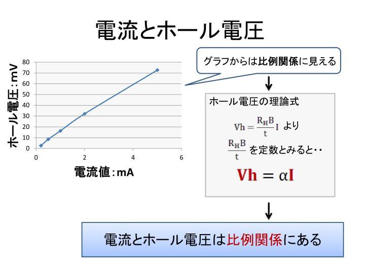 電流とホール電圧