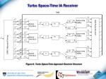 turbo space time ia receiver