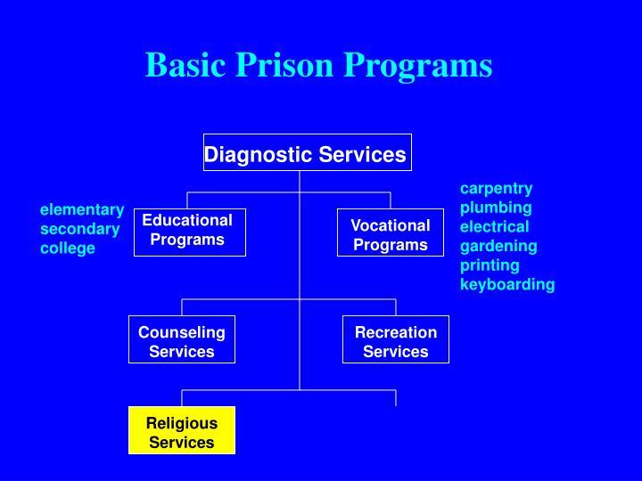 Basic Prison Programs