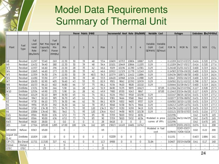 Model Data Requirements