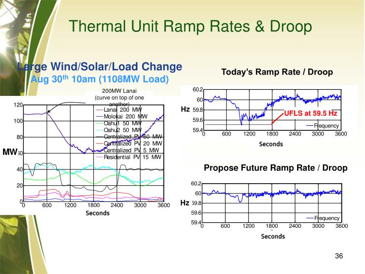 Thermal Unit Ramp Rates & Droop
