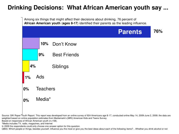 drinking decisions what african american youth say n.