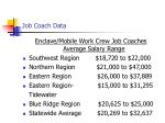 job coach data9