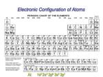 electronic configuration of atoms2