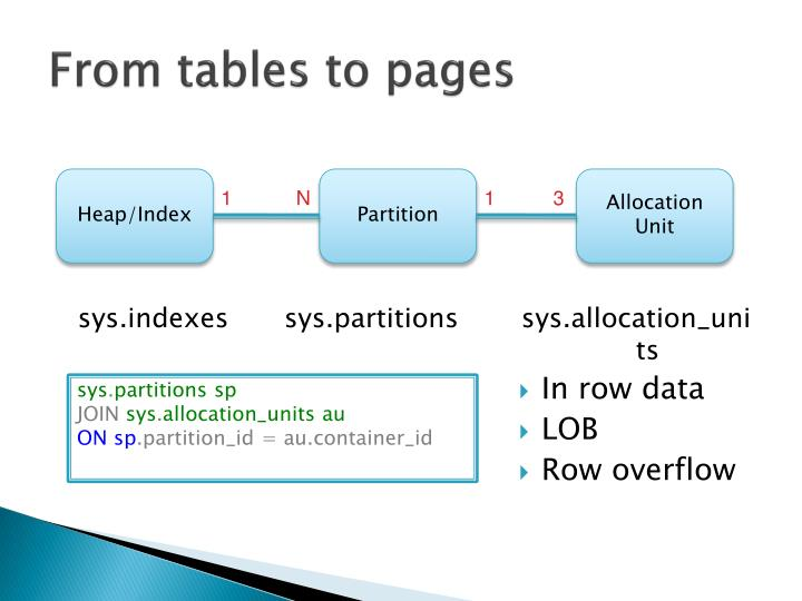 From tables to pages